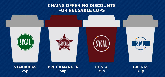 Cafe Chains offering discounts for reusable cups